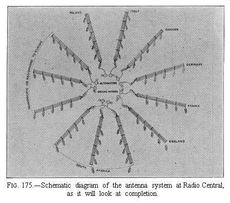 Antenna system diagram